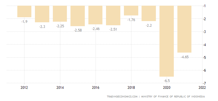 Indonesia Government Budget