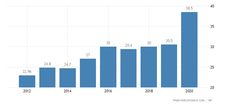 Indonesia Government Debt to GDP | 2000-2018 | Data ...