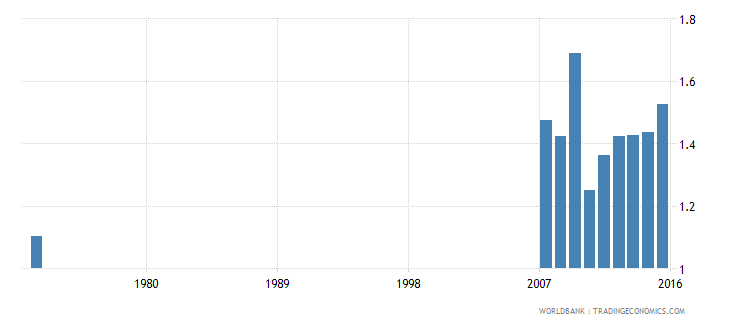 indonesia government expenditure on primary education as percent of gdp percent wb data