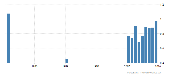 indonesia government expenditure on secondary education as percent of gdp percent wb data