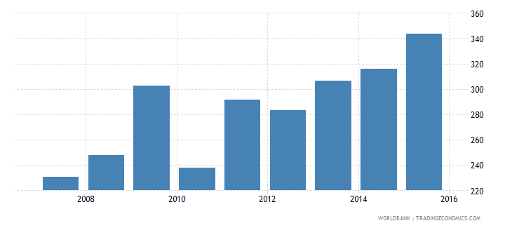 indonesia government expenditure per lower secondary student constant us$ wb data