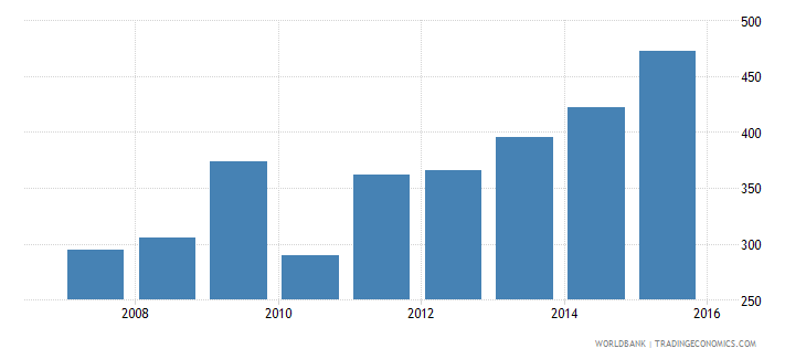 indonesia government expenditure per primary student constant us$ wb data