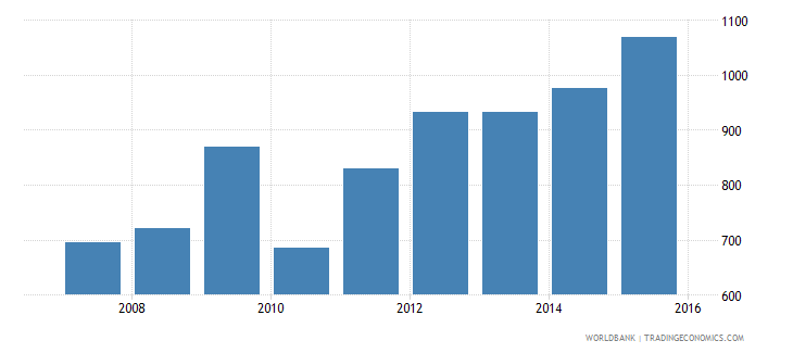 indonesia government expenditure per secondary student constant ppp$ wb data