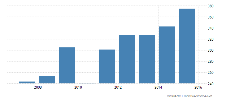 indonesia government expenditure per secondary student constant us$ wb data