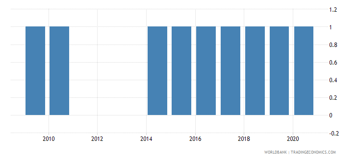 indonesia government finance accounting wb data