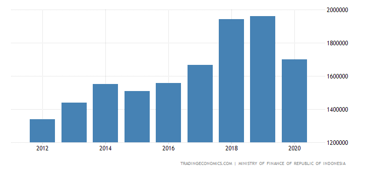 Indonesia Government Revenues