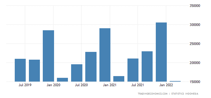 Indonesia Government Spending