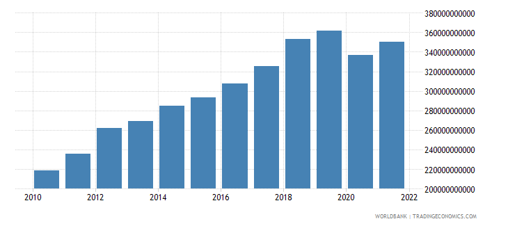 indonesia gross capital formation constant 2000 us dollar wb data