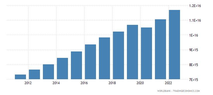 indonesia gross domestic income constant lcu wb data
