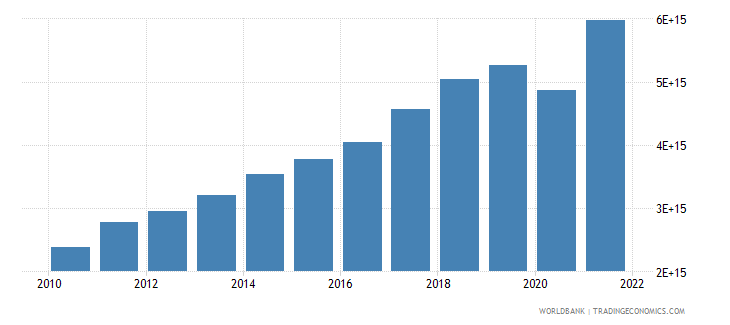 indonesia gross domestic savings current lcu wb data