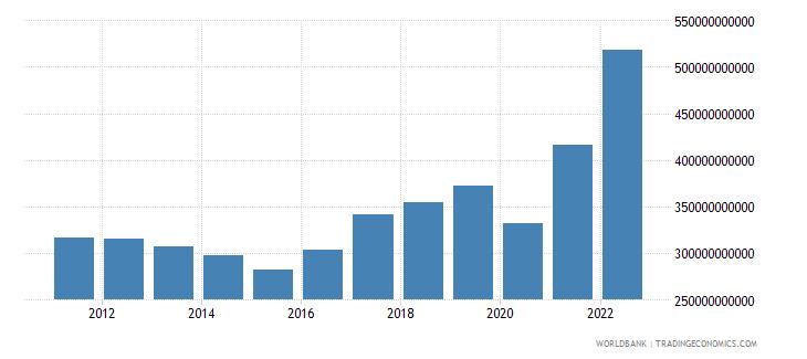indonesia gross domestic savings us dollar wb data