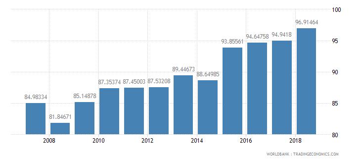 indonesia gross enrolment ratio lower secondary male percent wb data