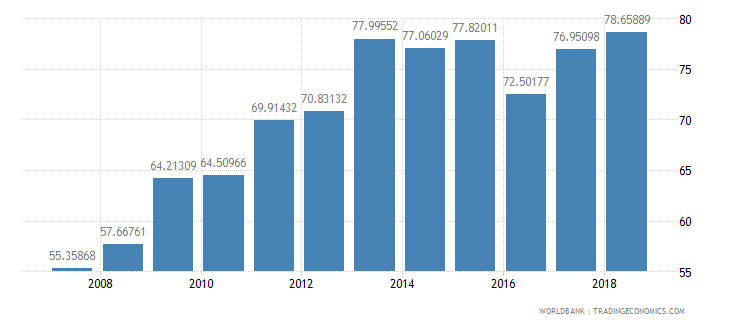 indonesia gross enrolment ratio upper secondary male percent wb data