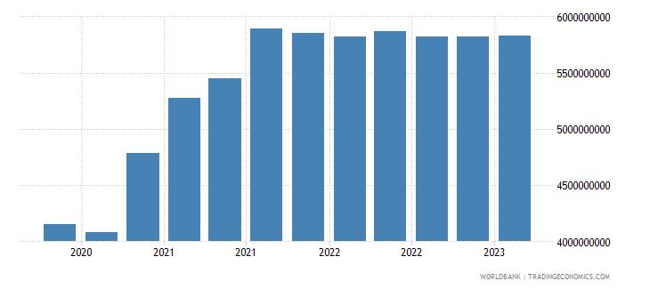 indonesia gross ext debt pos  deposit taking corp  exc cb long term debt securities usd wb data
