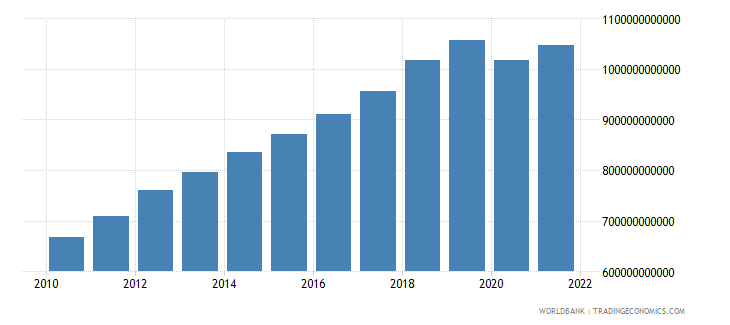 indonesia gross national expenditure constant 2000 us dollar wb data