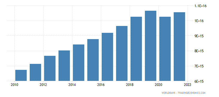 indonesia gross national expenditure constant lcu wb data