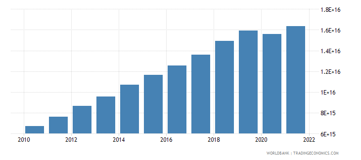indonesia gross national expenditure current lcu wb data