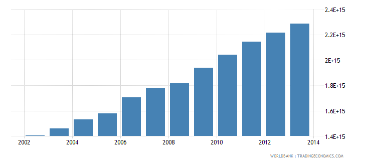 indonesia gross national income constant lcu wb data