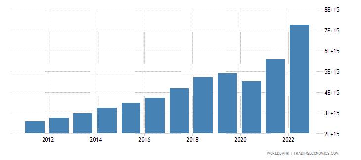 indonesia gross savings current lcu wb data