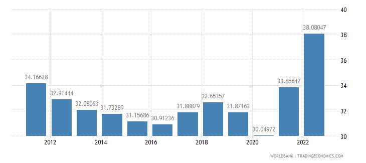 indonesia gross savings percent of gni wb data