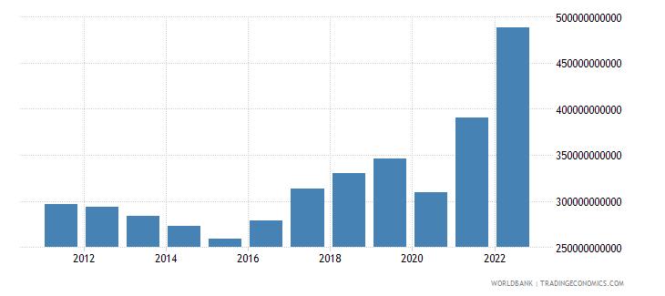 indonesia gross savings us dollar wb data