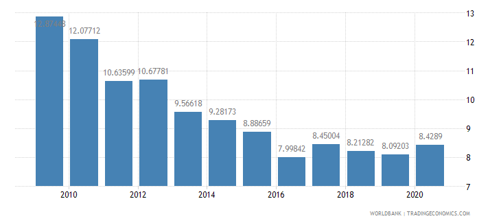 indonesia high technology exports percent of manufactured exports wb data