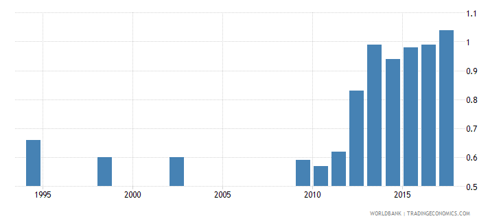 indonesia hospital beds per 1 000 people wb data