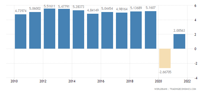 indonesia household final consumption expenditure annual percent growth wb data