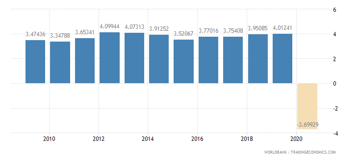 indonesia household final consumption expenditure per capita growth annual percent wb data