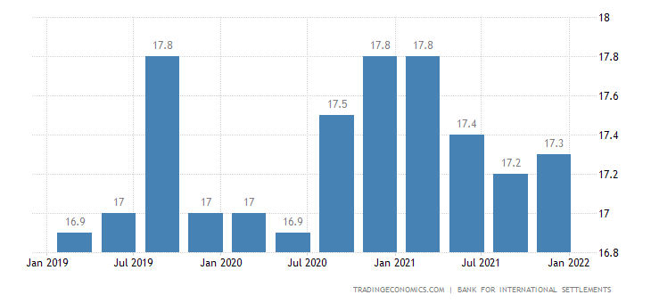 Indonesia Households Debt To GDP