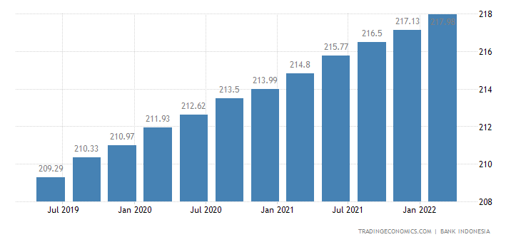 Indonesia Residential Property Price Index
