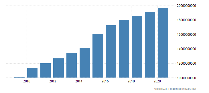 indonesia ibrd loans and ida credits dod us dollar wb data