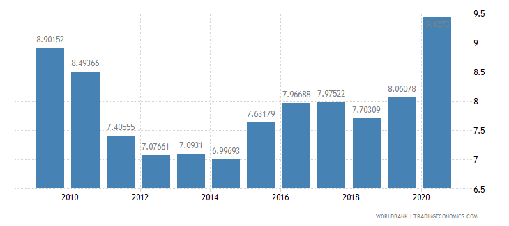 indonesia ict goods imports percent total goods imports wb data