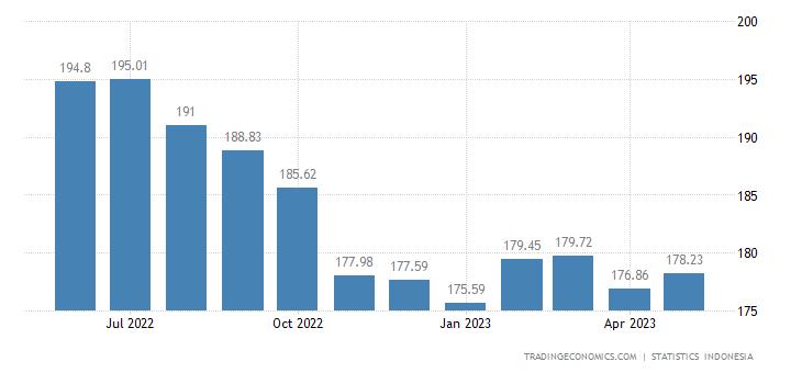 Indonesia Import Prices