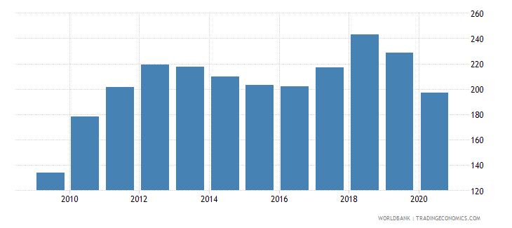 indonesia import volume index 2000  100 wb data