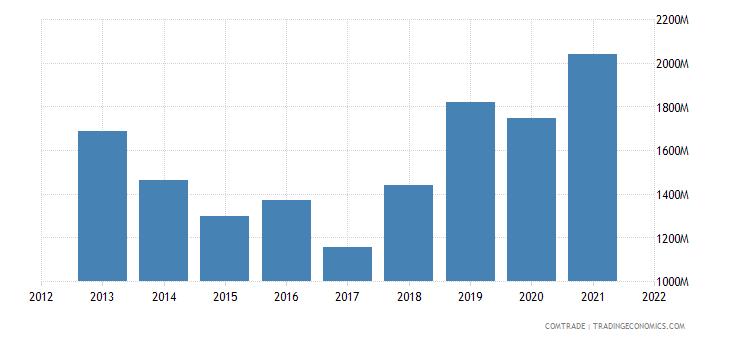indonesia imports argentina