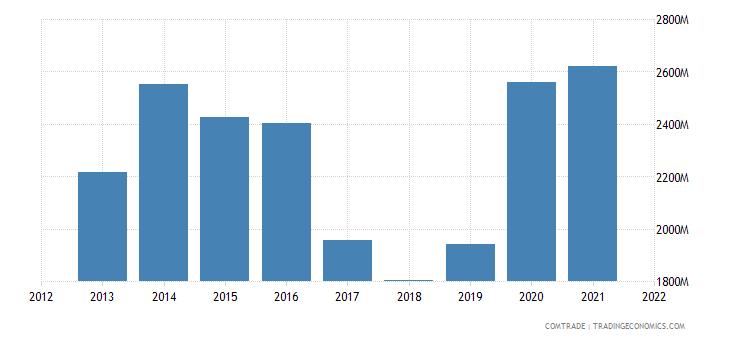 indonesia imports brazil