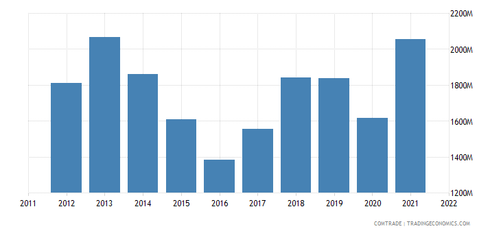 indonesia imports canada