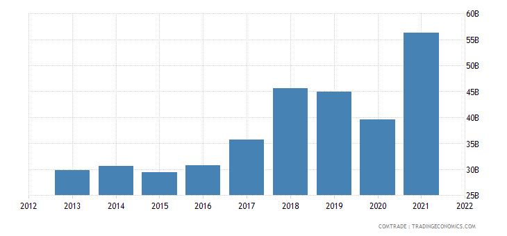 indonesia imports china