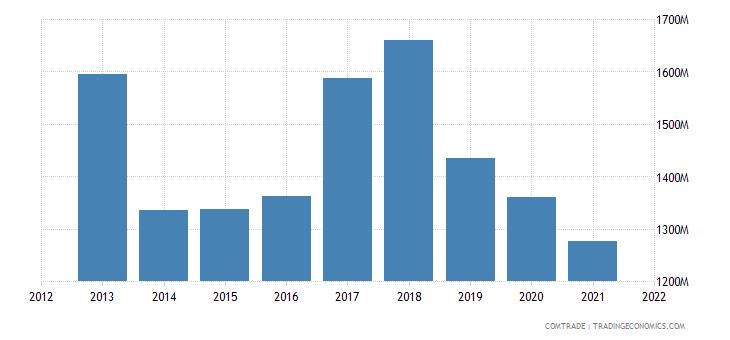 indonesia imports france