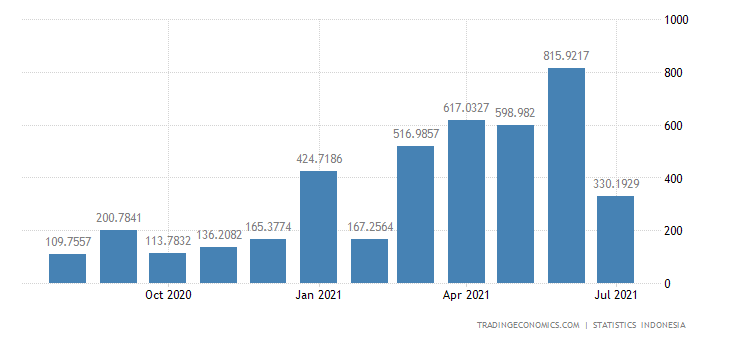 Indonesia Imports from Africa
