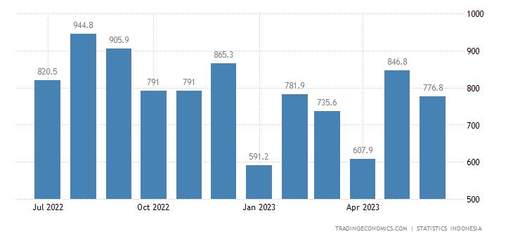 Indonesia Imports from Australia (non Oil & Gas)