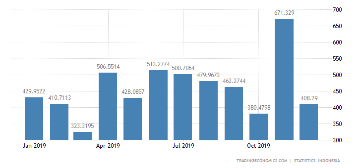 Indonesia Imports from Australia