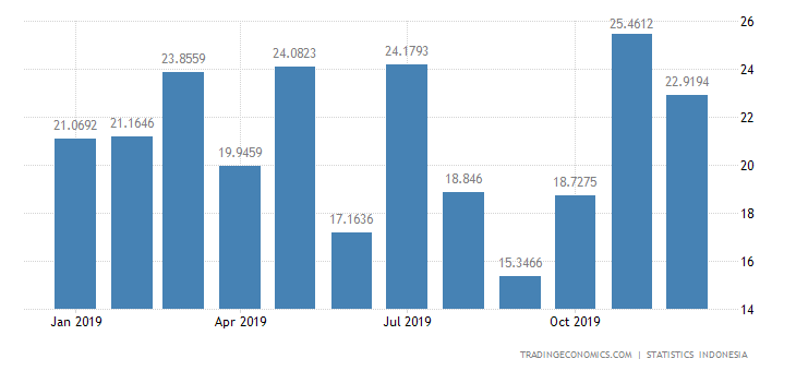 Indonesia Imports from Austria