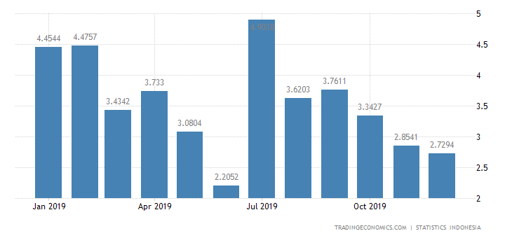 Indonesia Imports from Cambodia
