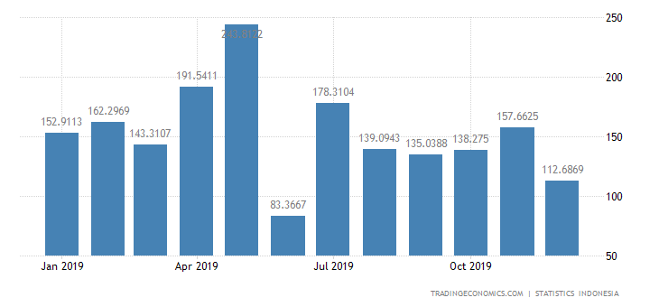 Indonesia Imports from Canada
