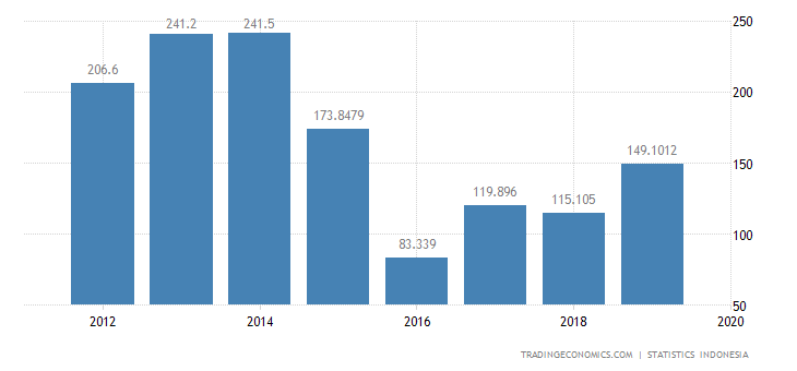 Indonesia Imports from Chile