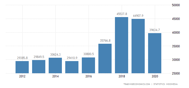Indonesia Imports from China