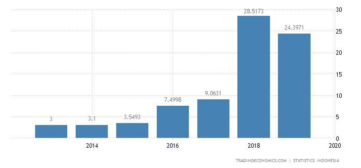 Indonesia Imports from Estonia