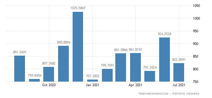 Indonesia Imports from European Union